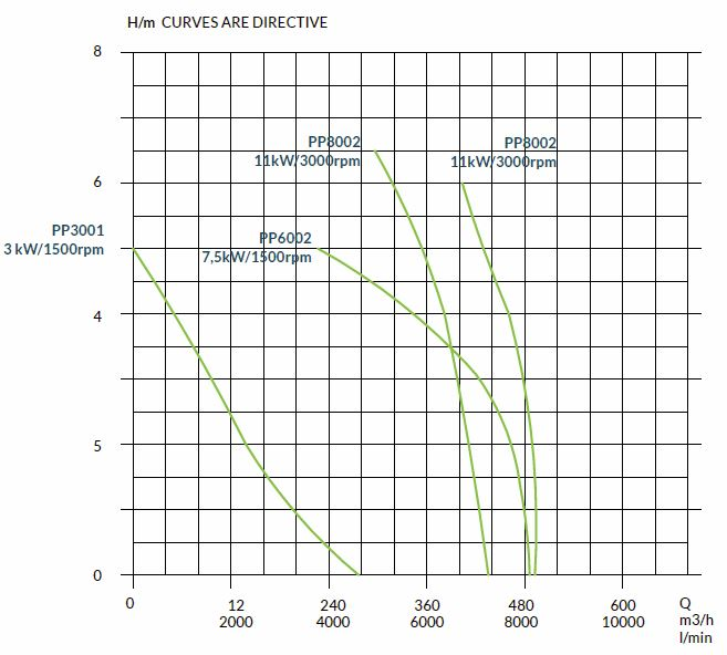 embankment-pumps-capacity-curves
