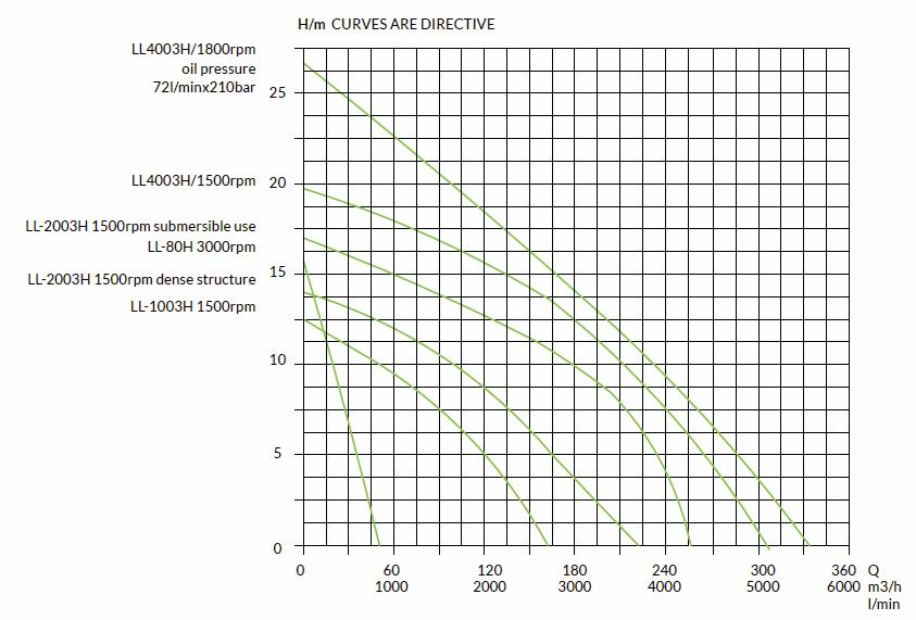 hydraulic-slurry-pumps-capacity-curves