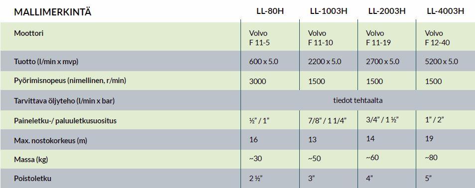 hydrauliset-lietepumput-tekniset-tiedot
