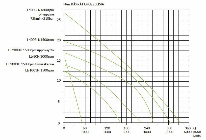 hydrauliset-lietepumput-tuottokayrat