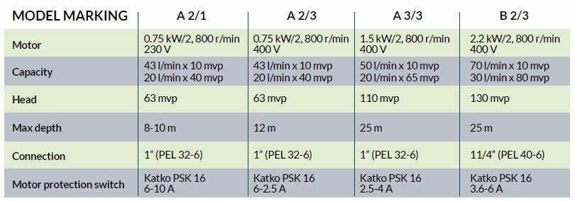 ratko-pumps-technical-information