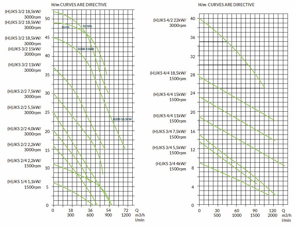 Vortex pumps - Capacity curves